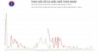 Việt Nam còn cách ly hơn 27.400 người để phòng chống COVID-19