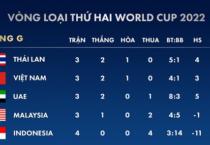 Báo châu Á ấn tượng mạnh với sự xuất sắc của tuyển Việt Nam